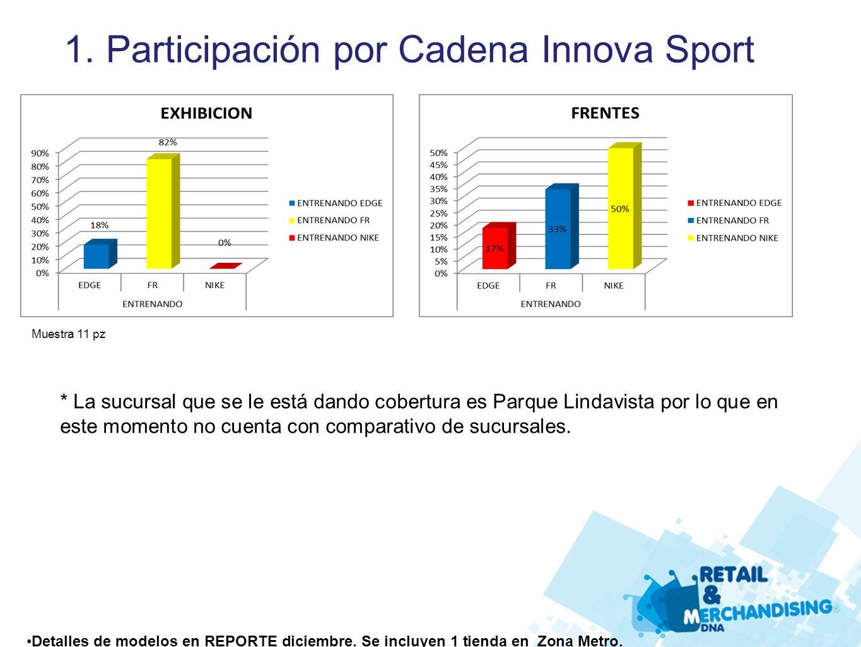 1. Participación por Cadena Innova Sport Muestra 11 pz * La sucursal que se le está dando cobertura es Parque Lindavista por lo que en este momento no