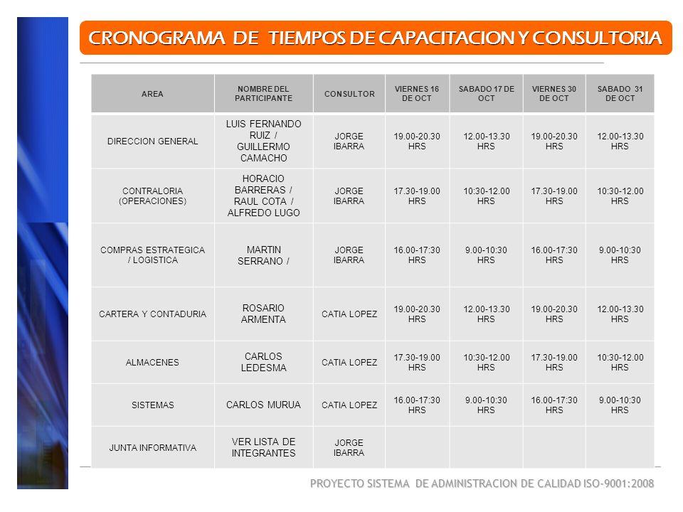 PROYECTO SISTEMA DE ADMINISTRACION DE CALIDAD ISO-9001:2008 CRONOGRAMA DE TIEMPOS DE CAPACITACION Y CONSULTORIA AREA NOMBRE DEL PARTICIPANTE CONSULTOR VIERNES 16 DE OCT SABADO 17 DE OCT VIERNES 30 DE OCT SABADO 31 DE OCT DIRECCION GENERAL LUIS FERNANDO RUIZ / GUILLERMO CAMACHO JORGE IBARRA 19.00-20.30 HRS 12.00-13.30 HRS 19.00-20.30 HRS 12.00-13.30 HRS CONTRALORIA (OPERACIONES) HORACIO BARRERAS / RAUL COTA / ALFREDO LUGO JORGE IBARRA 17.30-19.00 HRS 10:30-12.00 HRS 17.30-19.00 HRS 10:30-12.00 HRS COMPRAS ESTRATEGICA / LOGISTICA MARTIN SERRANO / JORGE IBARRA 16.00-17:30 HRS 9.00-10:30 HRS 16.00-17:30 HRS 9.00-10:30 HRS CARTERA Y CONTADURIA ROSARIO ARMENTA CATIA LOPEZ 19.00-20.30 HRS 12.00-13.30 HRS 19.00-20.30 HRS 12.00-13.30 HRS ALMACENES CARLOS LEDESMA CATIA LOPEZ 17.30-19.00 HRS 10:30-12.00 HRS 17.30-19.00 HRS 10:30-12.00 HRS SISTEMAS CARLOS MURUA CATIA LOPEZ 16.00-17:30 HRS 9.00-10:30 HRS 16.00-17:30 HRS 9.00-10:30 HRS JUNTA INFORMATIVA VER LISTA DE INTEGRANTES JORGE IBARRA