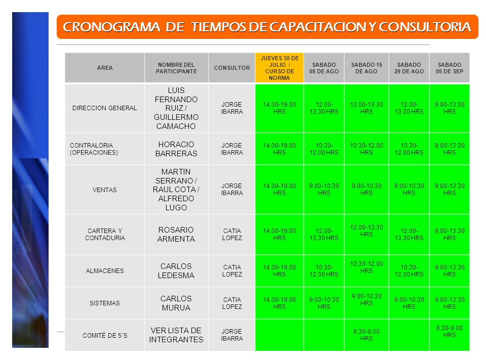 PROYECTO SISTEMA DE ADMINISTRACION DE CALIDAD ISO-9001:2008 CRONOGRAMA DE TIEMPOS DE CAPACITACION Y CONSULTORIA AREA NOMBRE DEL PARTICIPANTE CONSULTOR JUEVES 30 DE JULIO / CURSO DE NORMA SABADO 08 DE AGO SABADO 15 DE AGO SABADO 29 DE AGO SABADO 05 DE SEP DIRECCION GENERAL LUIS FERNANDO RUIZ / GUILLERMO CAMACHO JORGE IBARRA 14.00-19.00 HRS 12.00- 13.30 HRS 9.00-13:30 HRS CONTRALORIA (OPERACIONES) HORACIO BARRERAS JORGE IBARRA 14.00-19.00 HRS 10:30- 12.00 HRS 9.00-13:30 HRS VENTAS MARTIN SERRANO / RAUL COTA / ALFREDO LUGO JORGE IBARRA 14.00-19.00 HRS 9.00-10:30 HRS 9.00-13:30 HRS CARTERA Y CONTADURIA ROSARIO ARMENTA CATIA LOPEZ 14.00-19.00 HRS 12.00- 13.30 HRS 9.00-13:30 HRS ALMACENES CARLOS LEDESMA CATIA LOPEZ 14.00-19.00 HRS 10:30- 12.00 HRS 9.00-13:30 HRS SISTEMAS CARLOS MURUA CATIA LOPEZ 14.00-19.00 HRS 9.00-10:30 HRS 9.00-13:30 HRS COMITÉ DE 5´S VER LISTA DE INTEGRANTES JORGE IBARRA 8:30-9.00 HRS