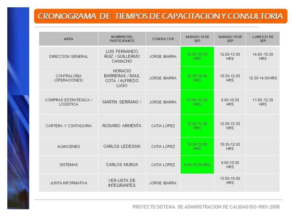 PROYECTO SISTEMA DE ADMINISTRACION DE CALIDAD ISO-9001:2008 CRONOGRAMA DE TIEMPOS DE CAPACITACION Y CONSULTORIA AREA NOMBRE DEL PARTICIPANTE CONSULTOR SABADO 26 DE SEP VIERNES 02 DE OCT SABADO 03 DE OCT DIRECCION GENERAL LUIS FERNANDO RUIZ / GUILLERMO CAMACHO JORGE IBARRA 19.00-20.30 HRS 12.00-13.30 HRS CONTRALORIA (OPERACIONES) HORACIO BARRERAS / RAUL COTA / ALFREDO LUGO JORGE IBARRA 17.30-19.00 HRS 10:30-12.00 HRS COMPRAS ESTRATEGICA / LOGISTICA MARTIN SERRANO / JORGE IBARRA 16.00-17:30 HRS 9.00-10:30 HRS CARTERA Y CONTADURIA ROSARIO ARMENTA CATIA LOPEZ12.00-13.30 HRS 19.00-20.30 HRS 12.00-13.30 HRS ALMACENES CARLOS LEDESMA CATIA LOPEZ10:30-12.00 HRS 17.30-19.00 HRS 10:30-12.00 HRS SISTEMAS CARLOS MURUA CATIA LOPEZ9.00-10:30 HRS 16.00-17:30 HRS 9.00-10:30 HRS JUNTA INFORMATIVA VER LISTA DE INTEGRANTES JORGE IBARRA
