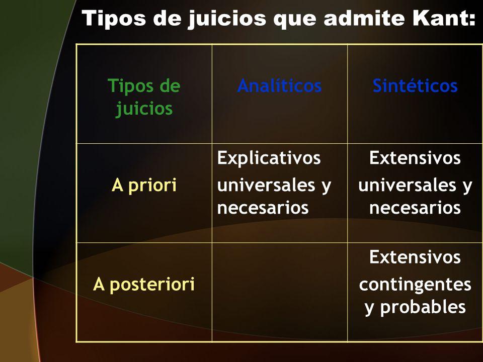 Tipos de juicios que admite Kant: Tipos de juicios AnalíticosSintéticos A priori Explicativos universales y necesarios Extensivos universales y necesa