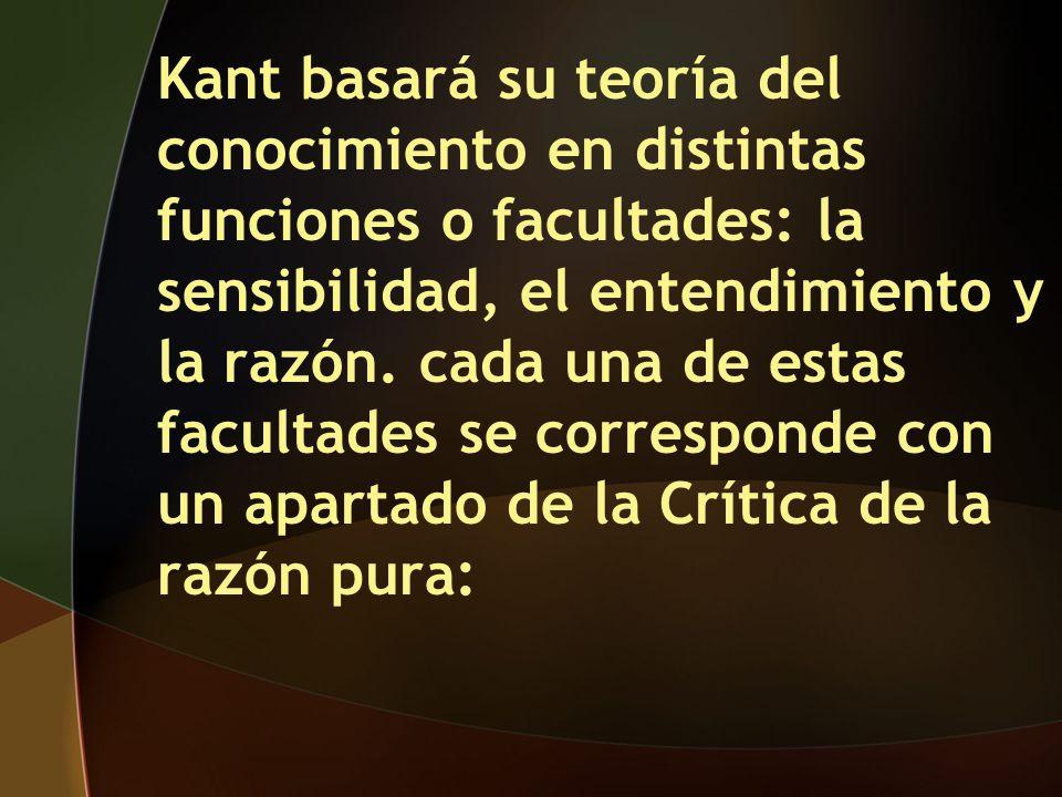 Kant basará su teoría del conocimiento en distintas funciones o facultades: la sensibilidad, el entendimiento y la razón. cada una de estas facultades