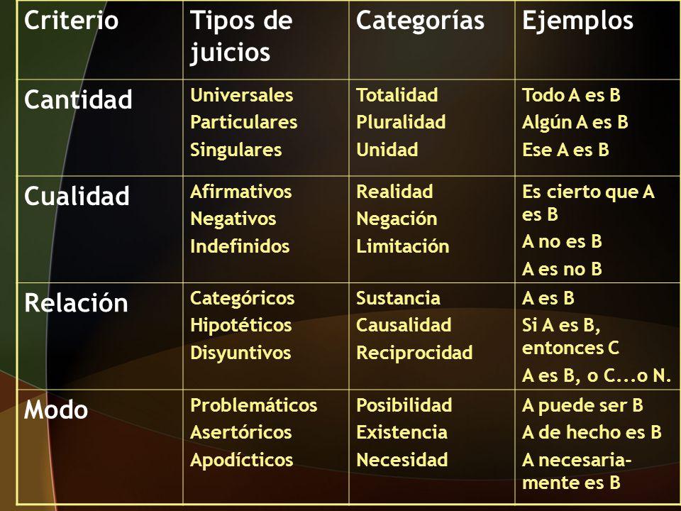CriterioTipos de juicios CategoríasEjemplos Cantidad Universales Particulares Singulares Totalidad Pluralidad Unidad Todo A es B Algún A es B Ese A es