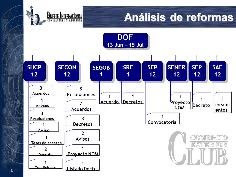 4 Análisis de reformas DOF 13 Jun – 15 Jul DOF 13 Jun – 15 Jul SECON 12 SECON 12 8 Resoluciones 7 Acuerdos 2 Avisos 3 Decretos SEGOB 1 SEGOB 1 Acuerdo