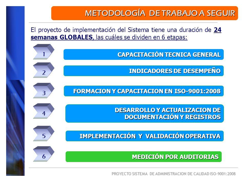 PROYECTO SISTEMA DE ADMINISTRACION DE CALIDAD ISO-9001:2008 El proyecto de implementación del Sistema tiene una duración de 24 semanas GLOBALES, las c