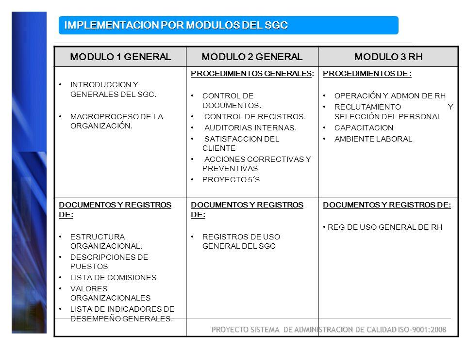 PROYECTO SISTEMA DE ADMINISTRACION DE CALIDAD ISO-9001:2008 MODULO 4 OPERACIONES MODULO 5 COMPRASMODULO 6 ALMACEN PROCEDIMIENTOS DE : PLANEACION Y PROSPECTACION DE VENTAS OPERACIÓN Y CONTROL DE PUNTOS DE VENTAS ABASTECIMIENTO DE SUCURSAL EVALUACION Y SAT DEL CLIENTE VENTAS DIRECTAS POR AGENTES DE VENTAS PROCEDIMIENTOS DE: COMPRAS DE LA ORGANIZACIÓN SELECCIÓN Y EVALUACION DE PROVEEDORES PROCEDIMIENTOS DE: ABASTECIMIENTOS DE AGENTES DE VENTAS REP, INSPEC Y ALM DE MERCANCIA CONTROL DE INVENTARIOS DOCUMENTOS Y REGISTROS DE: REGISTROS DE VENTAS APLICABLES DOCUMENTOS Y REGISTROS DE: REG DE COMPRAS APLICABLES DOCUMENTOS Y REGISTROS DE: REG DE ALMACEN APLICABLES IMPLEMENTACION POR MODULOS DEL SGC