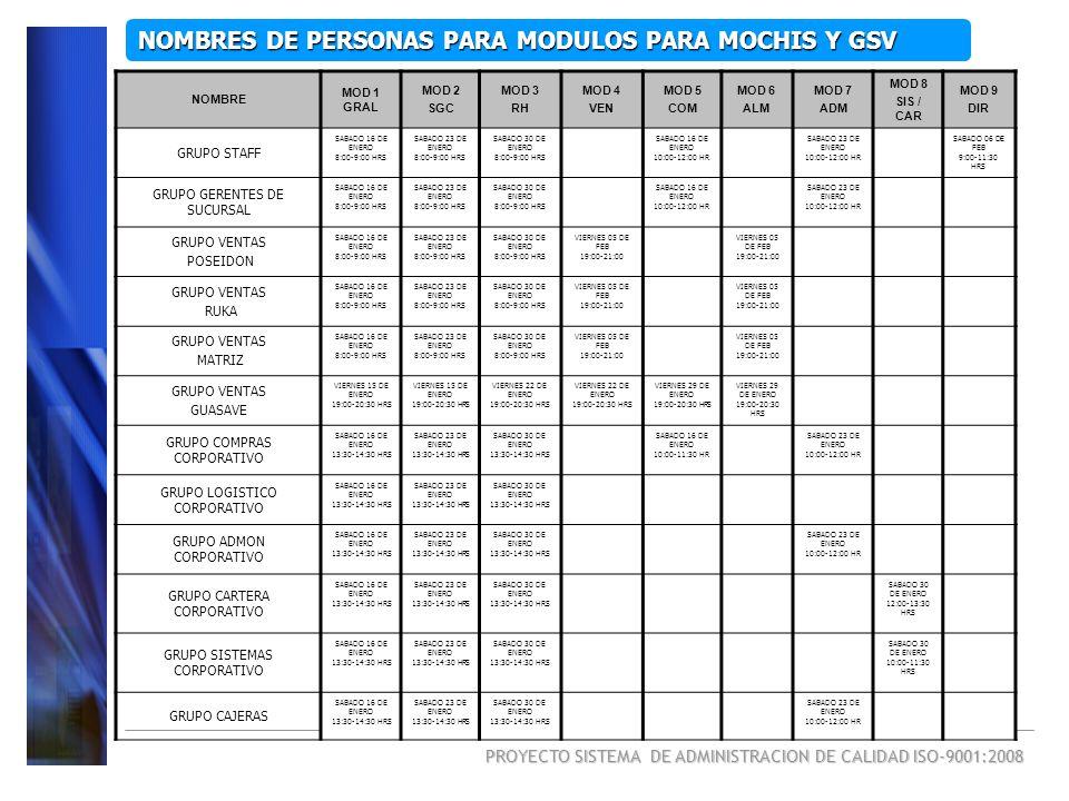 PROYECTO SISTEMA DE ADMINISTRACION DE CALIDAD ISO-9001:2008 NOMBRES DE PERSONAS PARA MODULOS PARA MOCHIS Y GSV NOMBRE MOD 1 GRAL MOD 2 SGC MOD 3 RH MO