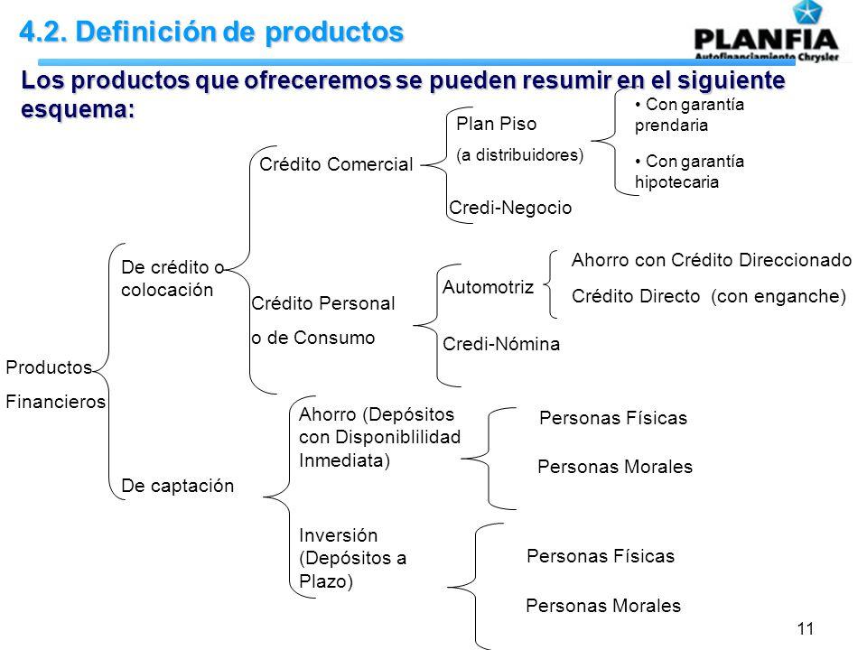 11 4.2. Definición de productos Productos Financieros De crédito o colocación De captación Crédito Comercial Crédito Personal o de Consumo Ahorro (Dep
