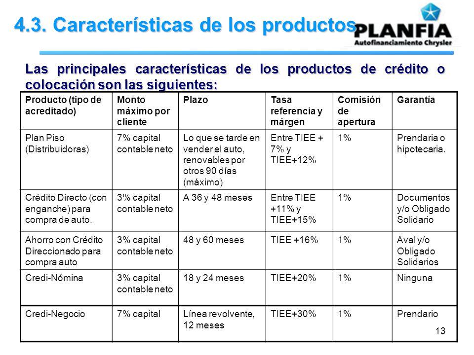 13 4.3. Características de los productos Las principales características de los productos de crédito o colocación son las siguientes: Producto (tipo d