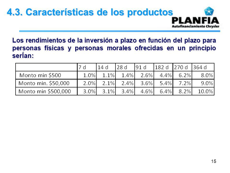 15 4.3. Características de los productos Los rendimientos de la inversión a plazo en función del plazo para personas físicas y personas morales ofreci