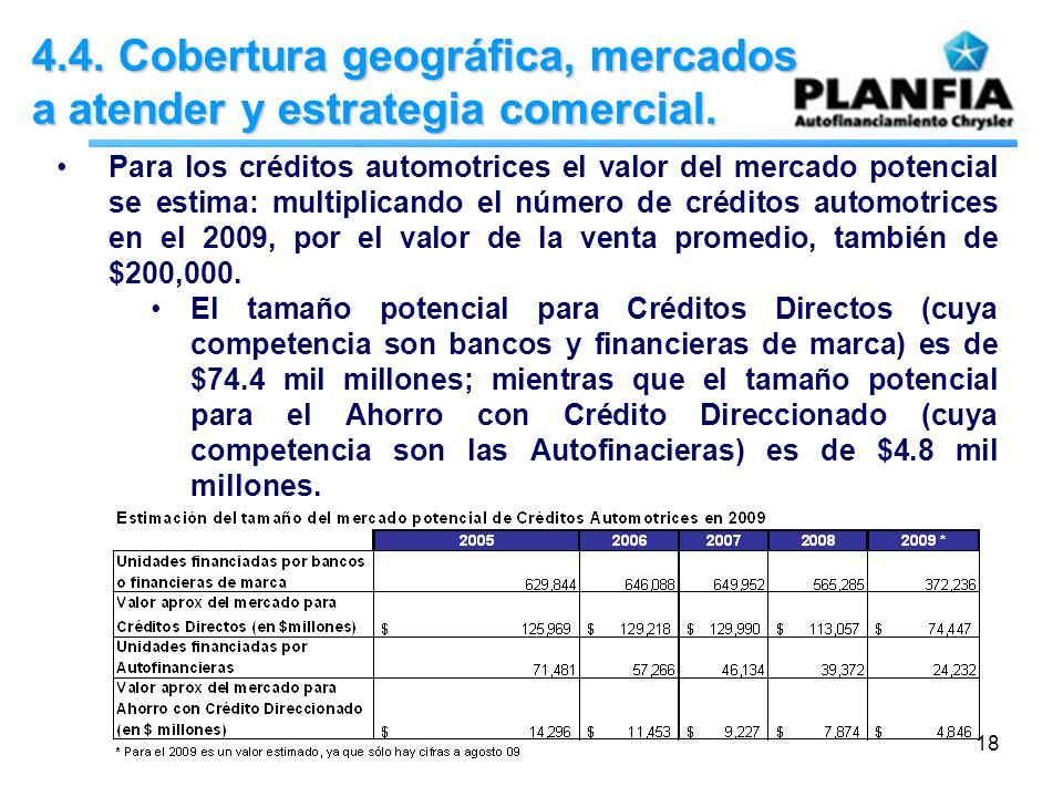 18 4.4. Cobertura geográfica, mercados a atender y estrategia comercial. Para los créditos automotrices el valor del mercado potencial se estima: mult
