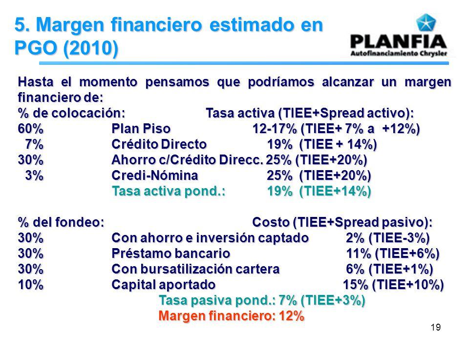 19 5. Margen financiero estimado en PGO (2010) Hasta el momento pensamos que podríamos alcanzar un margen financiero de: % de colocación:Tasa activa (
