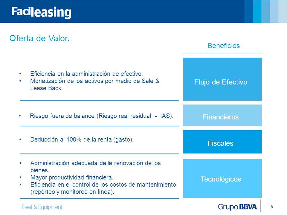 8 Eficiencia en la administración de efectivo. Monetización de los activos por medio de Sale & Lease Back. Riesgo fuera de balance (Riesgo real residu