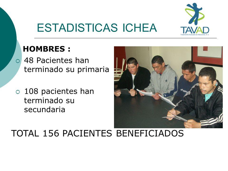 ESTADISTICAS ICHEA HOMBRES : 48 Pacientes han terminado su primaria 108 pacientes han terminado su secundaria TOTAL 156 PACIENTES BENEFICIADOS