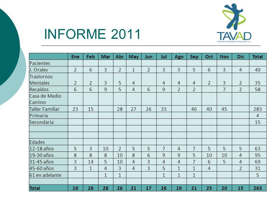 INFORME 2011 EneFebMarAbrMayJunJulAgoSepOctNovDicTotal Pacientes J. Orales26321233563440 Trastornos Mentales22354 44423235 Recaídos669546922 7258 Casa
