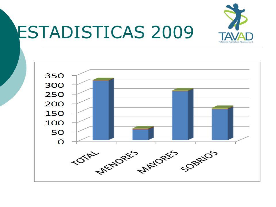 ESTADISTICAS 2009
