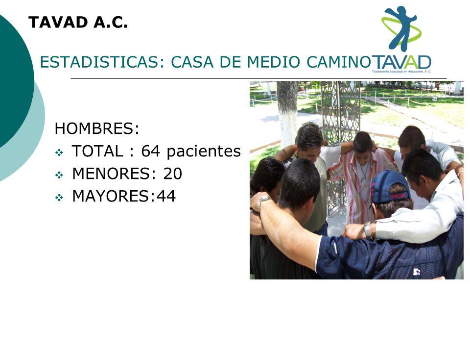 ESTADISTICAS: CASA DE MEDIO CAMINO TAVAD A.C. HOMBRES: TOTAL : 64 pacientes MENORES: 20 MAYORES:44