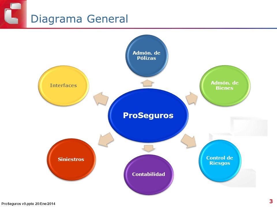 Diagrama General ProSeguros Admón. de Pólizas Admón. de Bienes Control de Riesgos Contabilidad Siniestros Interfaces 3 ProSeguros v9.pptx 20/Ene/2014