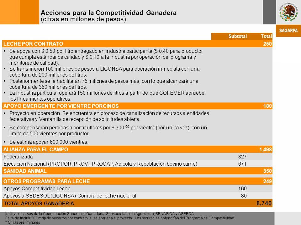 SubtotalTotal LECHE POR CONTRATO250 Se apoya con $ 0.50 por litro entregado en industria participante ($ 0.40 para productor que cumpla estándar de ca