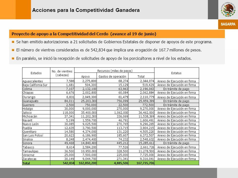 Acciones para la Competitividad Ganadera Proyecto de apoyo a la Competitividad del Cerdo (avance al 19 de junio) Se han emitido autorizaciones a 21 so