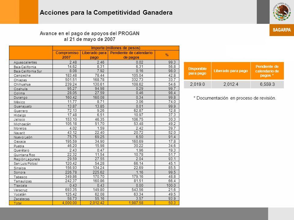 Avance en el pago de apoyos del PROGAN al 21 de mayo de 2007 Acciones para la Competitividad Ganadera Importe (millones de pesos) Compromiso 2007 Libe