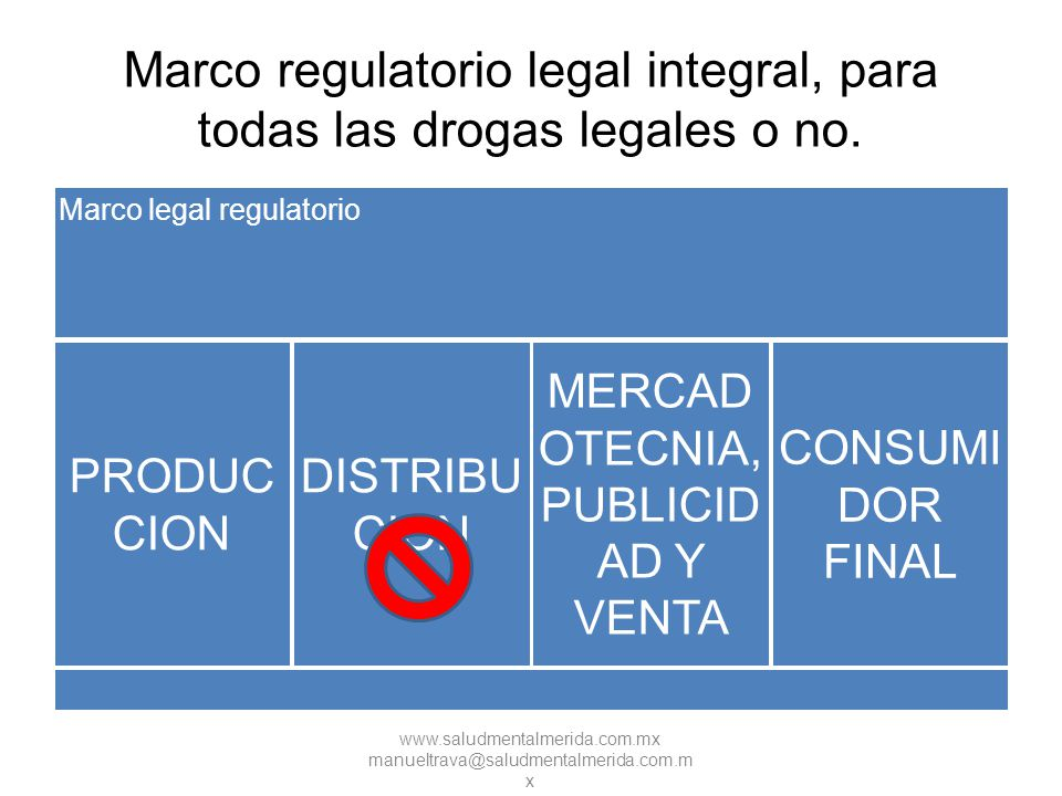 www.saludmentalmerida.com.mx manueltrava@saludmentalmerida.com.m x Marco regulatorio legal integral, para todas las drogas legales o no. Marco legal r