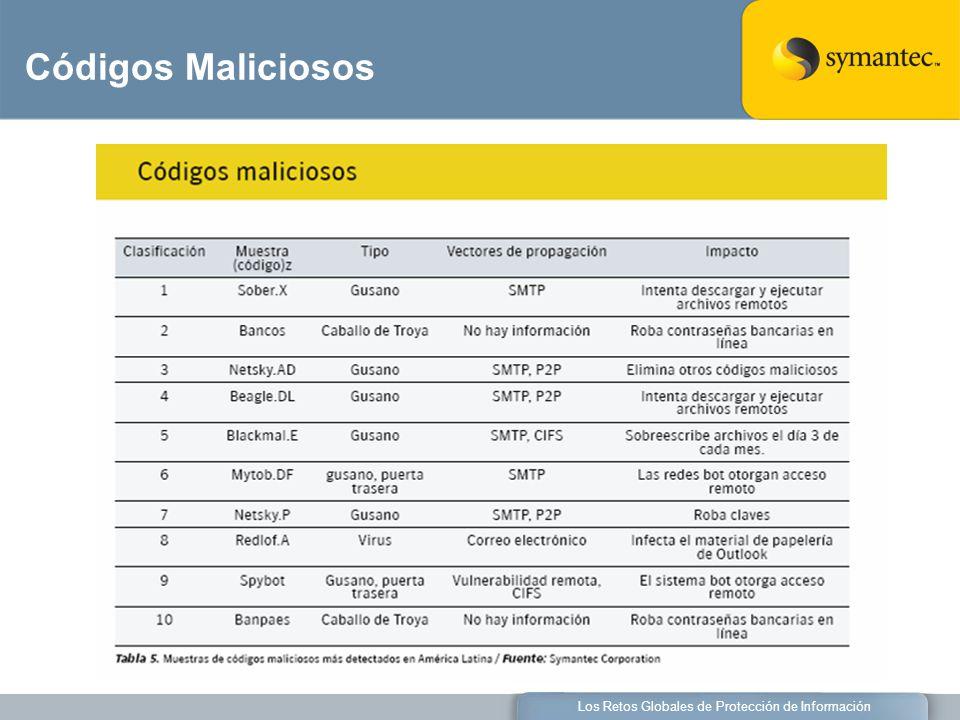 Los Retos Globales de Protección de Información Códigos Maliciosos