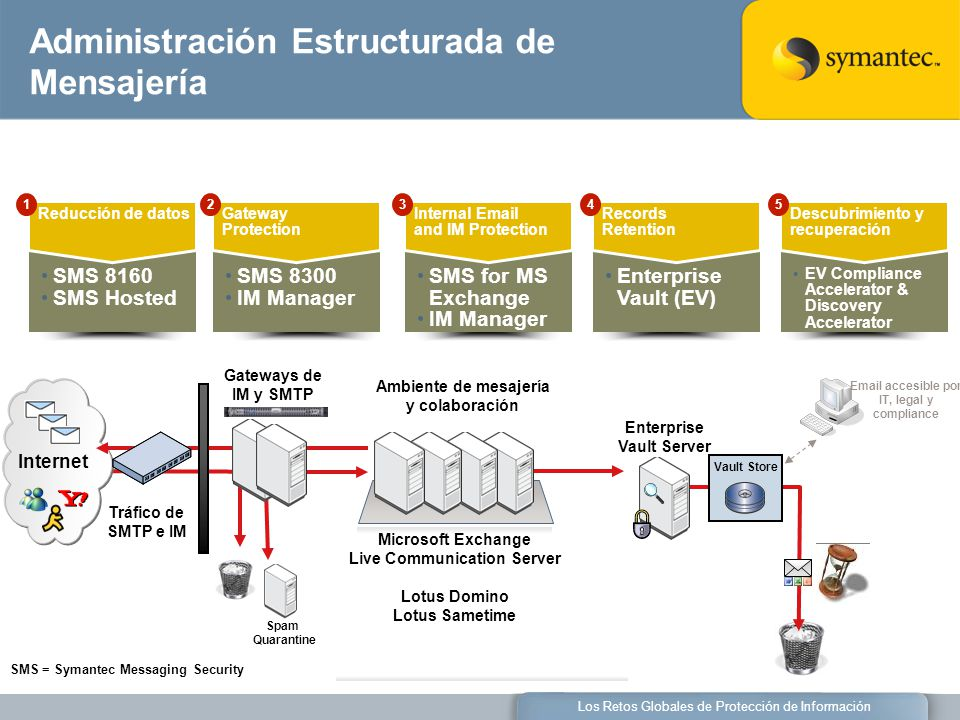 Los Retos Globales de Protección de Información Vault Store Enterprise Vault Server Spam Quarantine Gateways de IM y SMTP Tráfico de SMTP e IM Email accesible por IT, legal y compliance SMS = Symantec Messaging Security Internet Ambiente de mesajería y colaboración Administración Estructurada de Mensajería SMS 8160 SMS Hosted Reducción de datos 1 SMS 8300 IM Manager Gateway Protection 2 SMS for MS Exchange IM Manager Internal Email and IM Protection 3 Enterprise Vault (EV) Records Retention 4 EV Compliance Accelerator & Discovery Accelerator Descubrimiento y recuperación 5 Microsoft Exchange Live Communication Server Lotus Domino Lotus Sametime