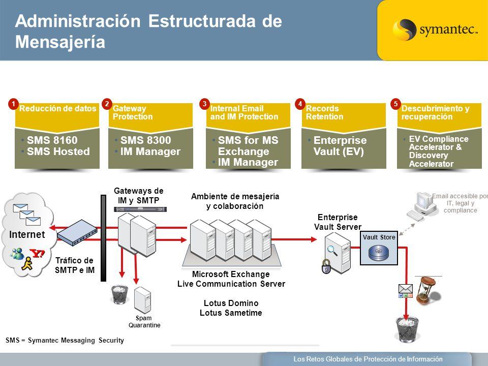 Los Retos Globales de Protección de Información Vault Store Enterprise Vault Server Spam Quarantine Gateways de IM y SMTP Tráfico de SMTP e IM Email a
