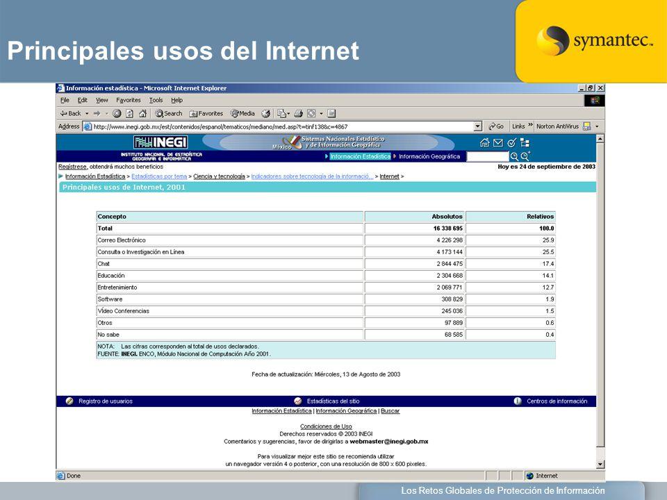 Los Retos Globales de Protección de Información Principales usos del Internet