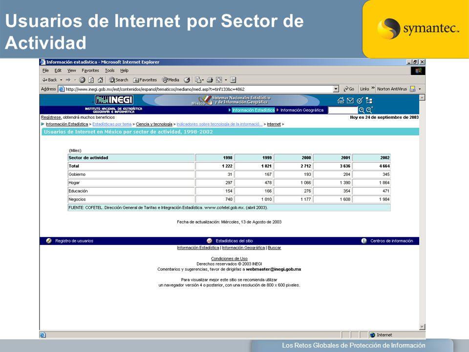 Los Retos Globales de Protección de Información Usuarios de Internet por Sector de Actividad