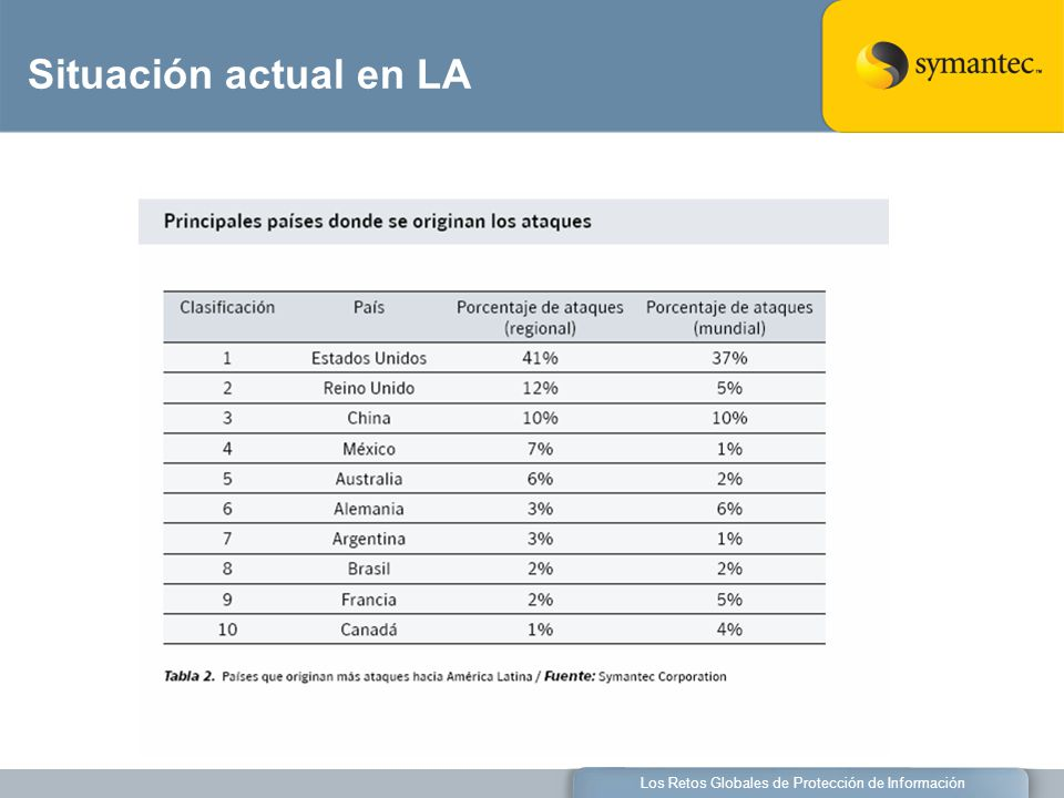 Los Retos Globales de Protección de Información Situación actual en LA
