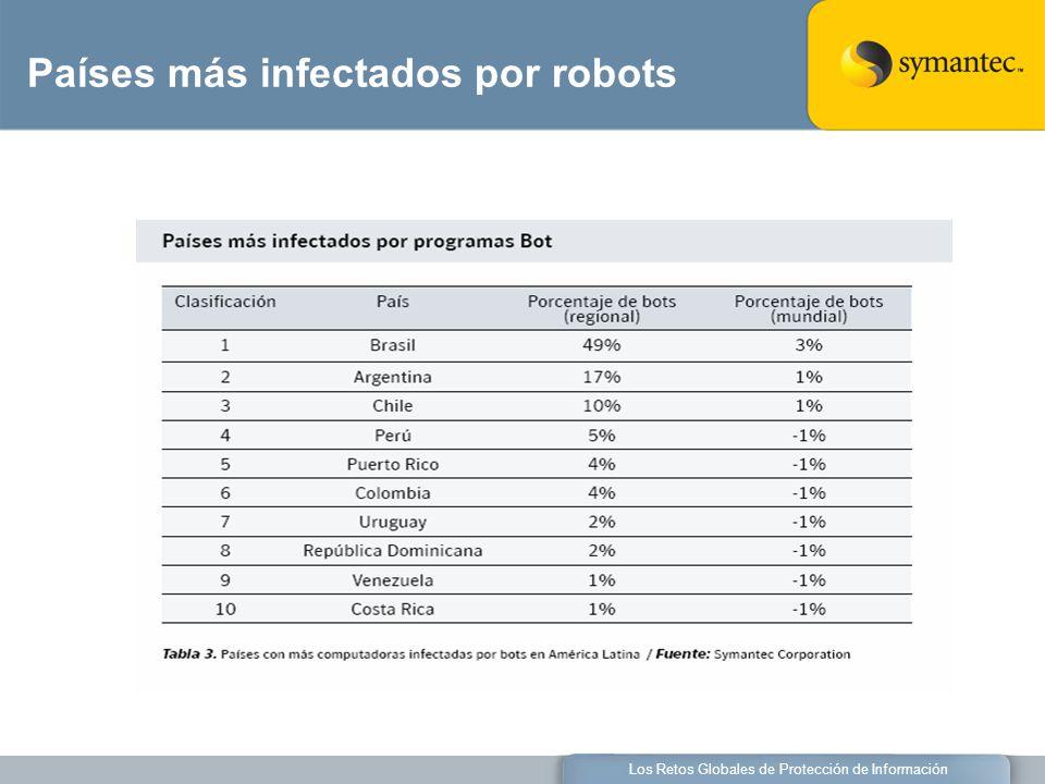 Los Retos Globales de Protección de Información Países más infectados por robots