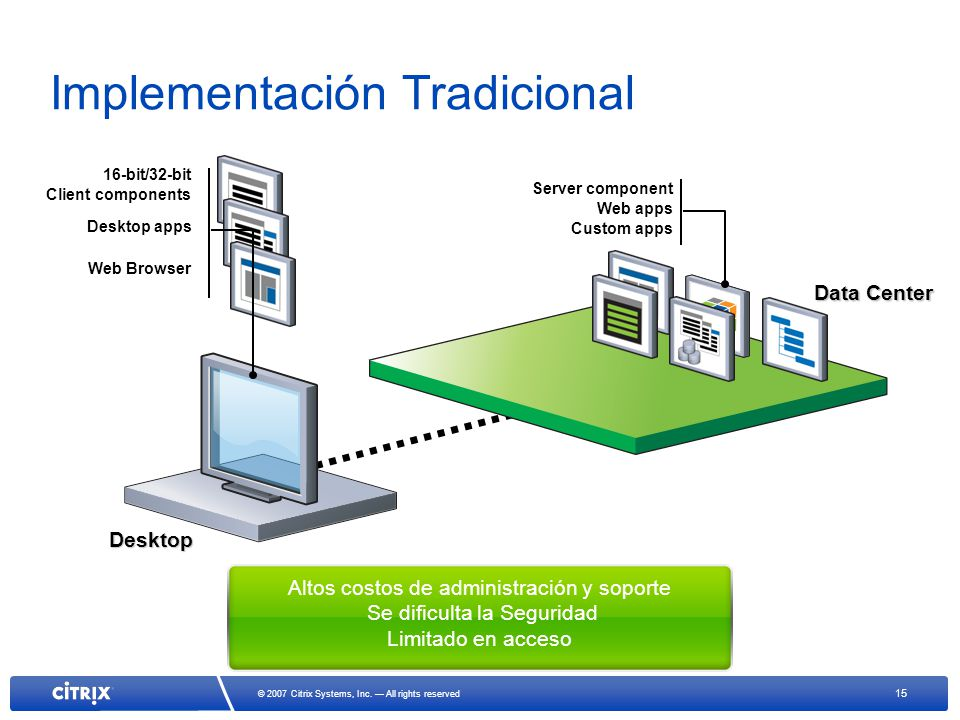 15 © 2007 Citrix Systems, Inc. All rights reserved Implementación Tradicional 16-bit/32-bit Client components Desktop apps Web Browser Altos costos de