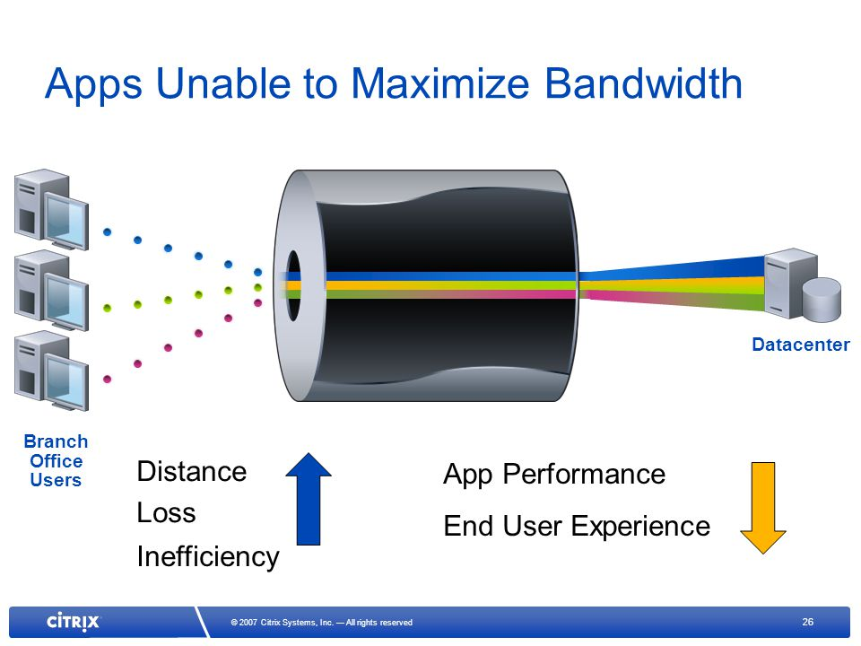 26 © 2007 Citrix Systems, Inc. All rights reserved Apps Unable to Maximize Bandwidth Branch Office Users Datacenter Distance App Performance End User