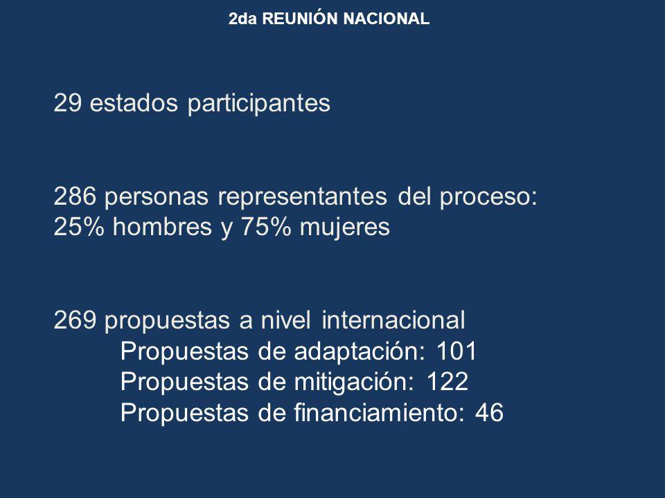 2da REUNIÓN NACIONAL 29 estados participantes 286 personas representantes del proceso: 25% hombres y 75% mujeres 269 propuestas a nivel internacional Propuestas de adaptación: 101 Propuestas de mitigación: 122 Propuestas de financiamiento: 46