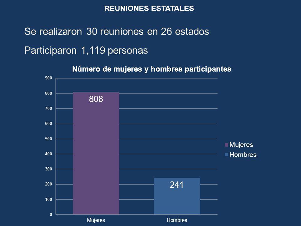 REUNIONES ESTATALES Se realizaron 30 reuniones en 26 estados Participaron 1,119 personas