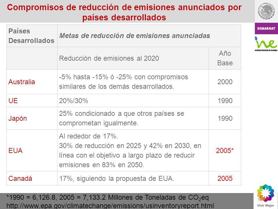 10 Países Desarrollados Metas de reducción de emisiones anunciadas Reducción de emisiones al 2020 Año Base Australia -5% hasta -15% ó -25% con comprom