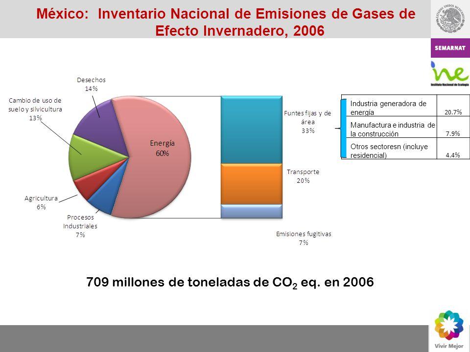 México: Inventario Nacional de Emisiones de Gases de Efecto Invernadero, 2006 709 millones de toneladas de CO 2 eq. en 2006 Industria generadora de en