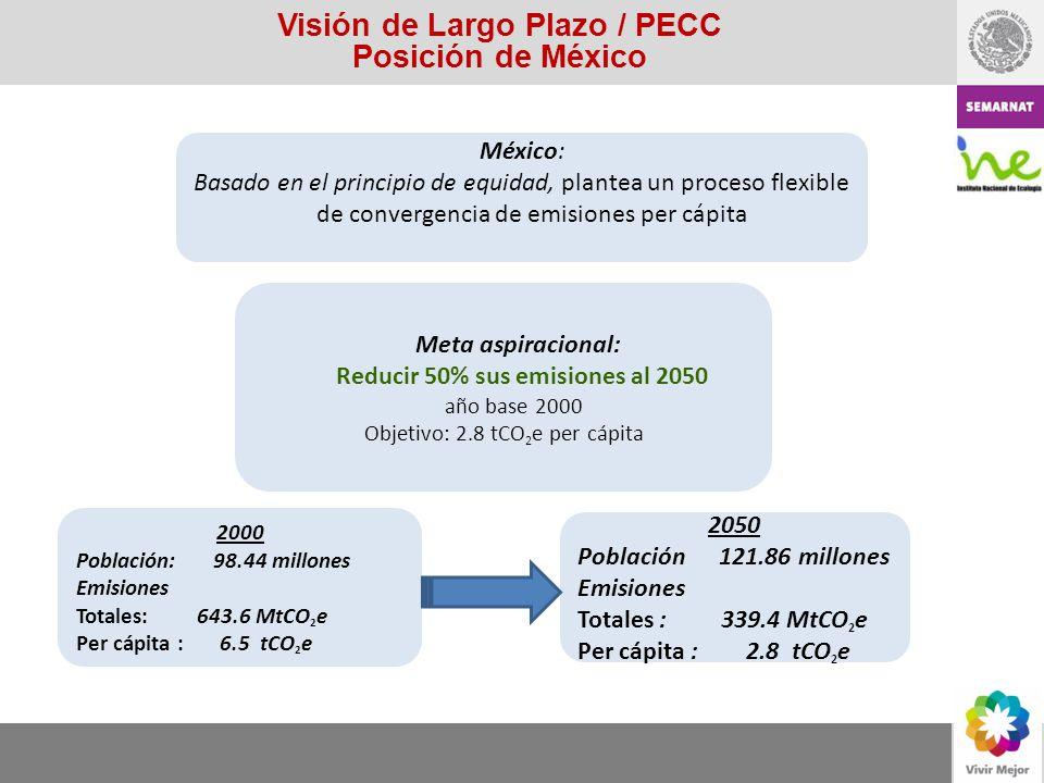 Visión de Largo Plazo / PECC Posición de México México: Basado en el principio de equidad, plantea un proceso flexible de convergencia de emisiones pe