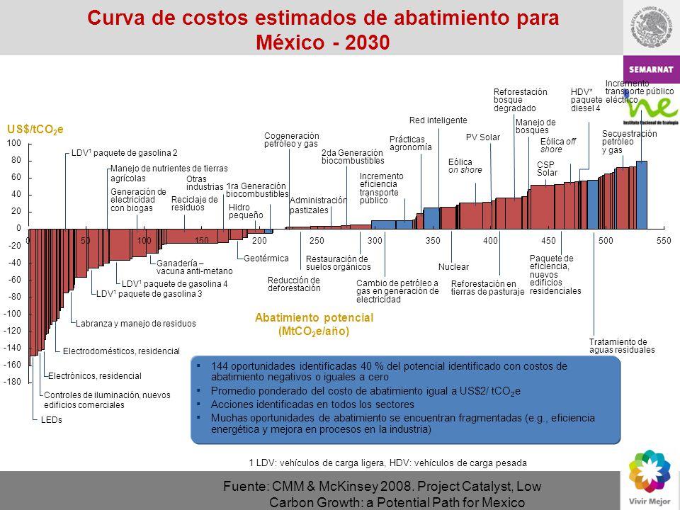 035040045050500550 -100 80 60 40 20 100 0 -160 -180 -20 -40 100 -120 150 -140 200250300 -60 -80 Curva de costos estimados de abatimiento para México -