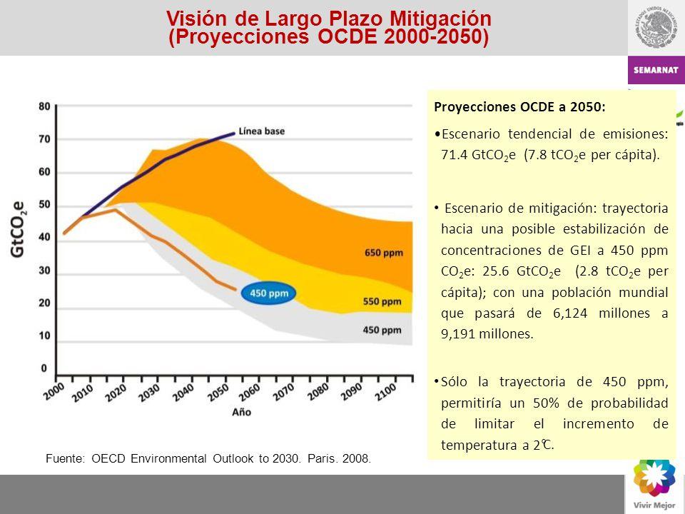 Visión de Largo Plazo Mitigación (Proyecciones OCDE 2000-2050) Proyecciones OCDE a 2050: Escenario tendencial de emisiones: 71.4 GtCO 2 e (7.8 tCO 2 e
