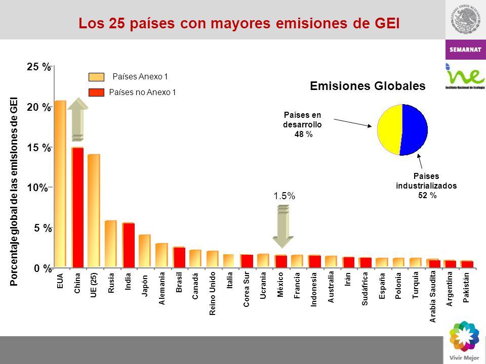 Países en desarrollo 48 % Los 25 países con mayores emisiones de GEI Porcentaje global de las emisiones de GEI 0 % 5 % 10% 15 % 20 % 25 % EUA China UE