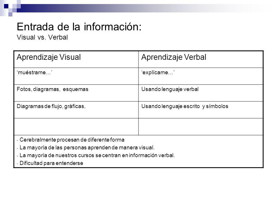 Entrada de la información: Visual vs. Verbal Aprendizaje VisualAprendizaje Verbal muéstrame…explícame… Fotos, diagramas, esquemasUsando lenguaje verba