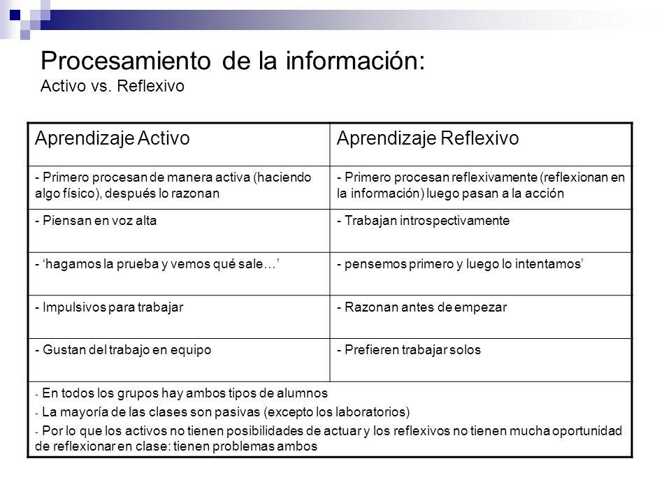 Procesamiento de la información: Activo vs. Reflexivo Aprendizaje ActivoAprendizaje Reflexivo - Primero procesan de manera activa (haciendo algo físic