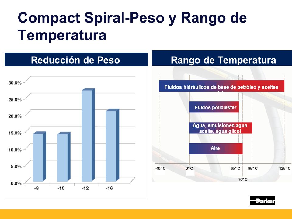 Compact Spiral-Peso y Rango de Temperatura Reducción de PesoRango de Temperatura Fluidos hidráulicos de base de petróleo y aceites lub Fuidos poliolés