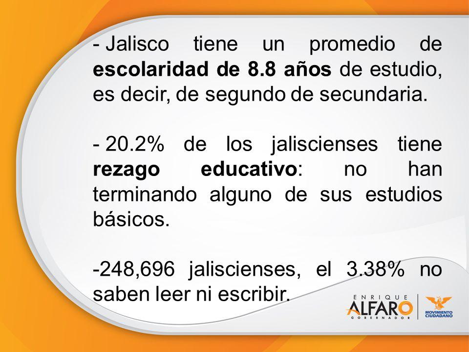 - Jalisco tiene un promedio de escolaridad de 8.8 años de estudio, es decir, de segundo de secundaria. - 20.2% de los jaliscienses tiene rezago educat