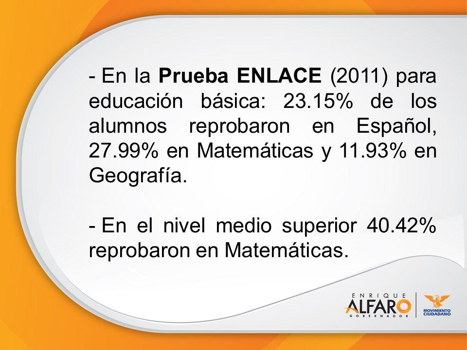- En la Prueba ENLACE (2011) para educación básica: 23.15% de los alumnos reprobaron en Español, 27.99% en Matemáticas y 11.93% en Geografía. - En el