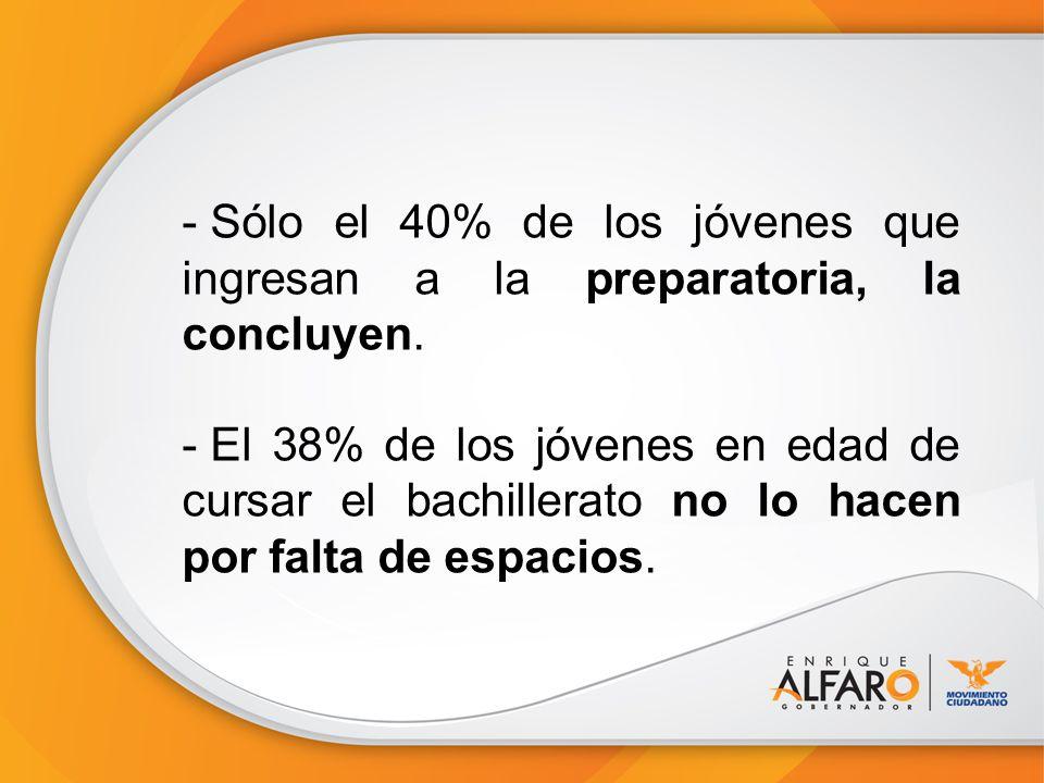 - Sólo el 40% de los jóvenes que ingresan a la preparatoria, la concluyen.