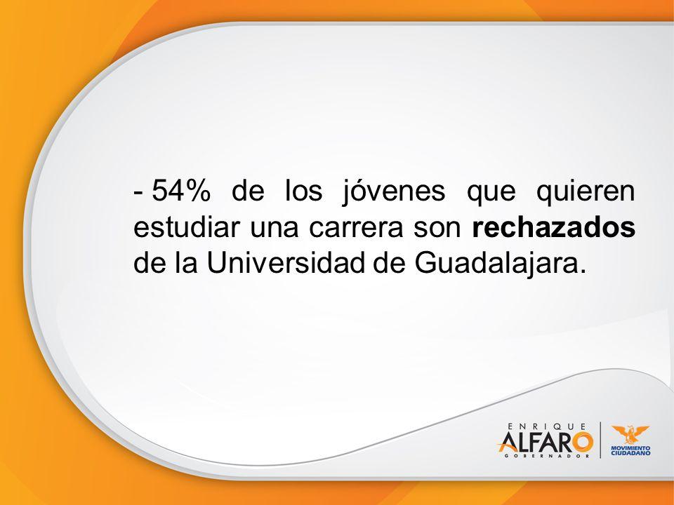 - 54% de los jóvenes que quieren estudiar una carrera son rechazados de la Universidad de Guadalajara.